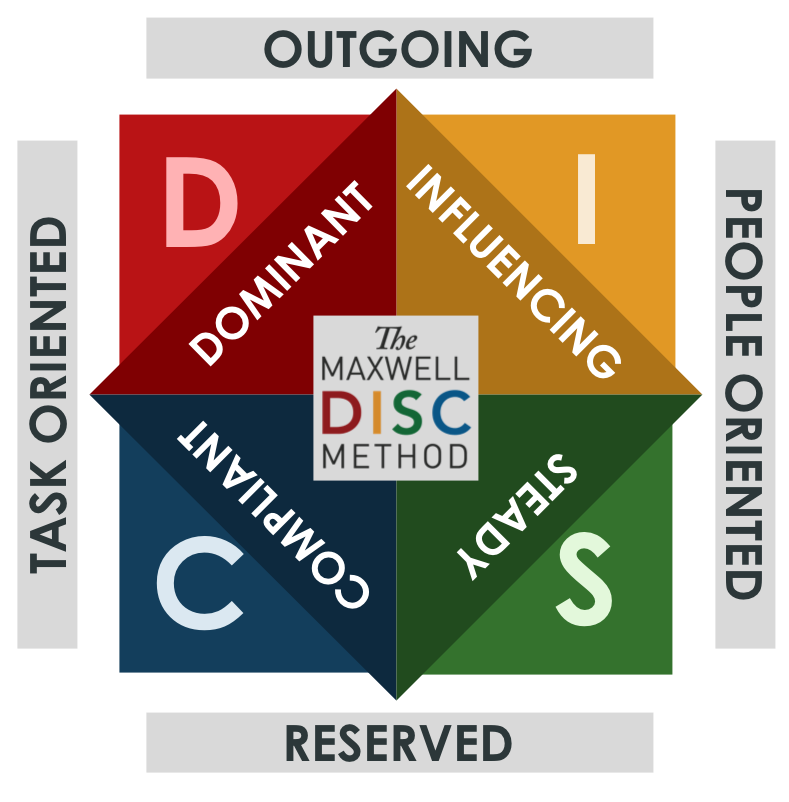 DISC-leadership-assessment-training-minneapolis.jpg