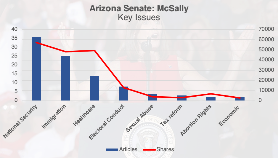 McSally coverage chart by Signify