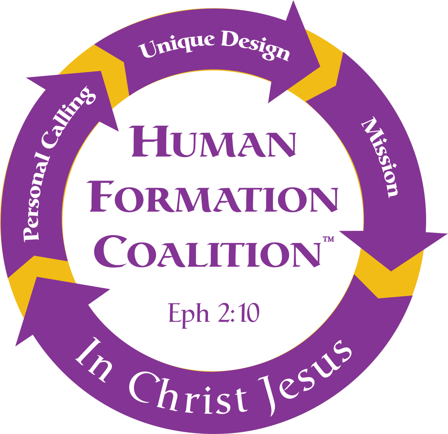 The Human Formation Coalition™