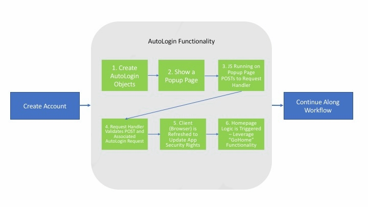 AutologinWorkflowUpdated.jpg