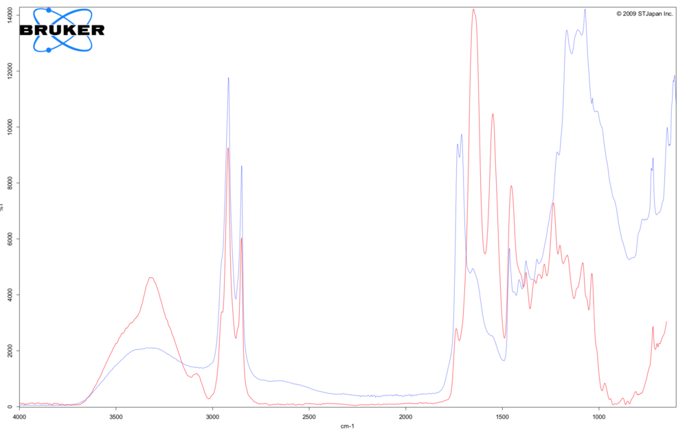 Infra-red spectroscopy spectra showing comparison between leather reference sample (red) and leather sample from shoe 229.1955 (blue)