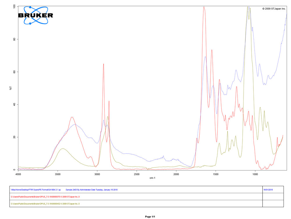 FTIR spectral analysis showing comparison of sample collected from shoe SA1904.3 (blue), reference sample for cow leather (red), and Poly Ethylene Glycol (PEG)300 (green)