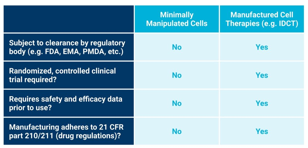 Figure 1. Understanding Cell Therapy Regulations