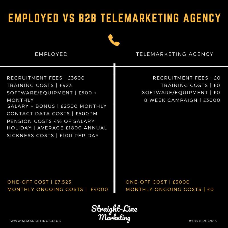 Straight-Line Marketing | B2B Telemarketing |.jpg