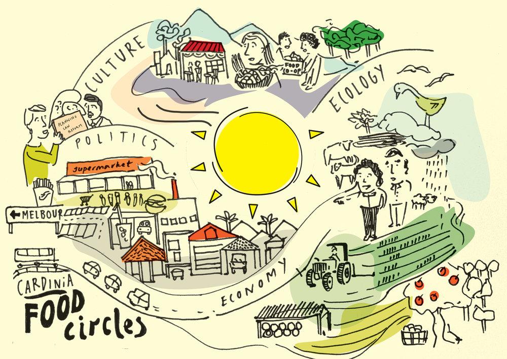1704-Food-Circles-Cardinia-FA.jpg