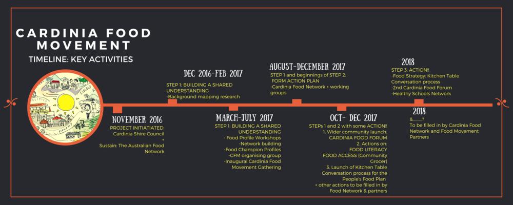 CFM timeline.png