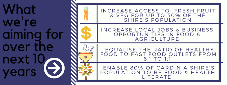 Increase+access+to+Local+Fresh+Fruit+%+Veg.png