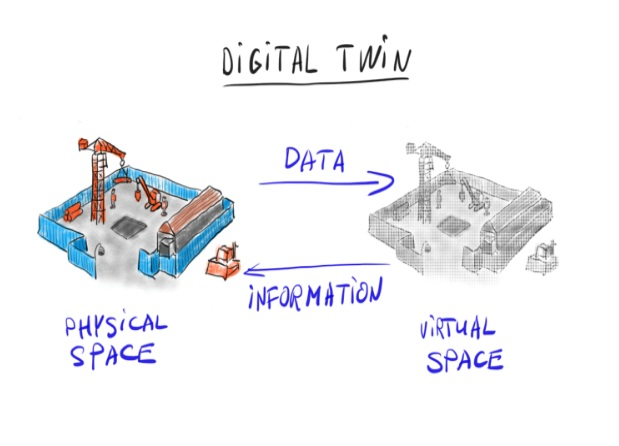 Digital twin of a physical space -    source
