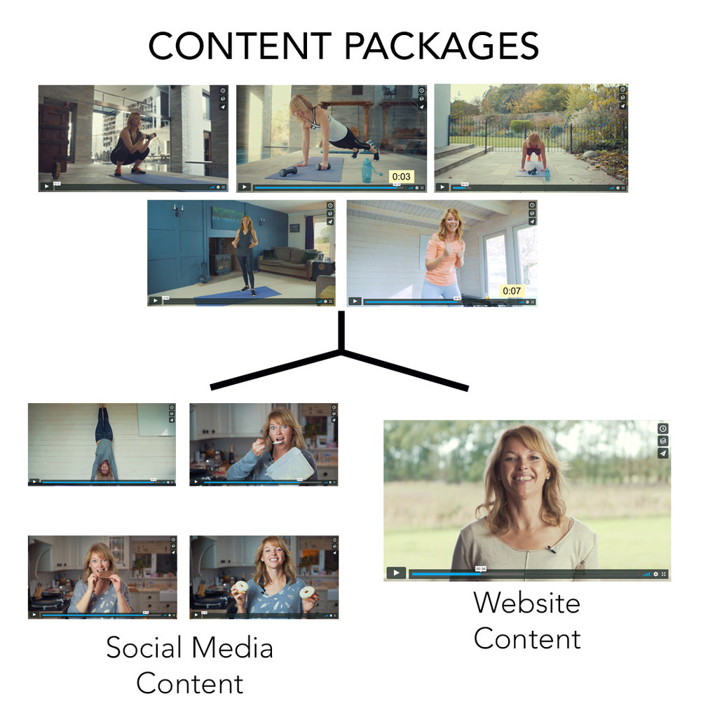 - Content PackagesAs well as making stand alone videos, we offer a video package which covers every aspect of your marketing needs. We create content but also cater for the promotional side, we create smaller videos to help promote and advertise your content, and a variety of introduction videos which helps your customers to decide on what's best for them.SOCIAL MEDIA FRIENDLY CONTENTWe specifically make social media friendly content, we can do this in a few specific ways. We always think about the output of our video...