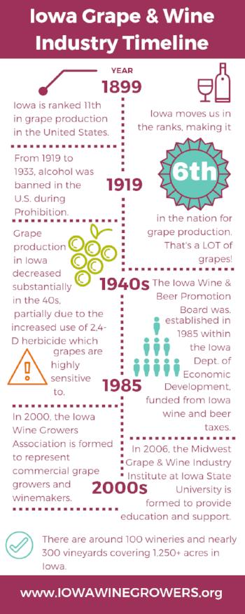 Iowa grape and wine industry timeline