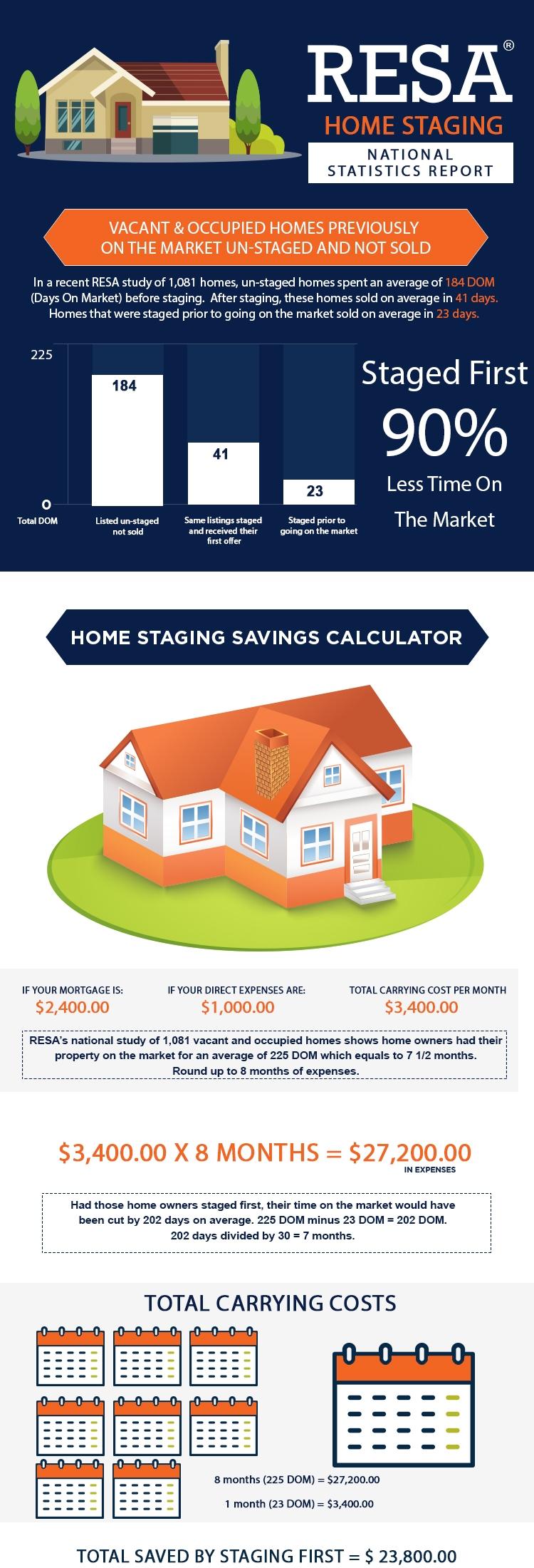 2016-RESA-Home-Staging-Statistics-Report-Final.jpg