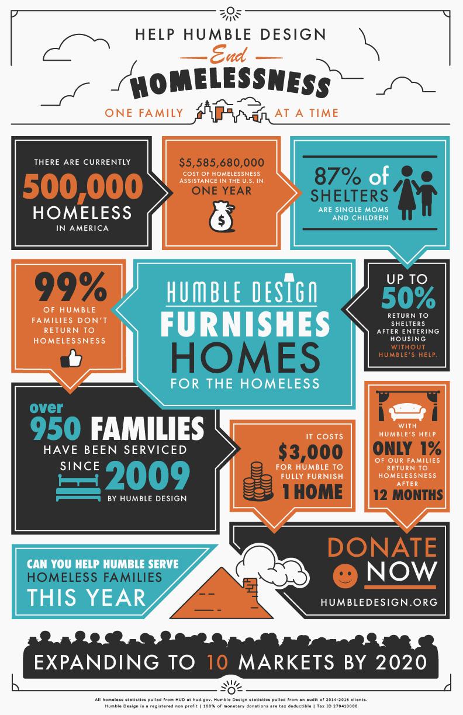 humble-infographicNATIONAL2018_rev.jpg