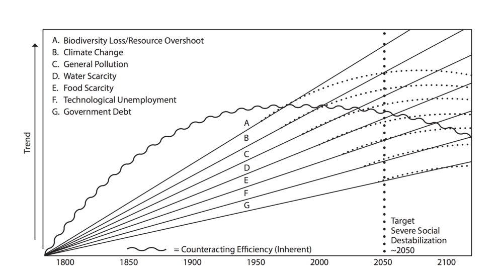 "FIGURE 1:  Conceptual trend depiction of the top seven factors that may lead to severe social unrest. Based on independent studies conducted for each issue, targeting ~2050 for peak problems. This figure begins at 1800 BCE, around the first Industrial Revolution, where most of the issues take root. The ""counteracting efficiency"" factor marks the possibility that current trends may slow due to increased efficiency in some form. This is noted as ""inherent"" since it is assumed conduct will still be ""business as usual."""