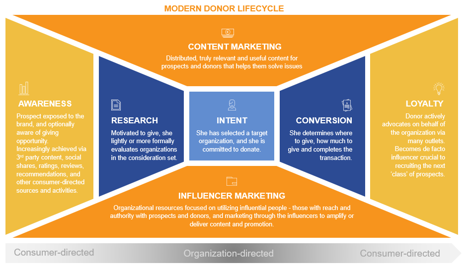 The Modern Donor Contours Study - a Generation X donor lifecycle map defined by the research.