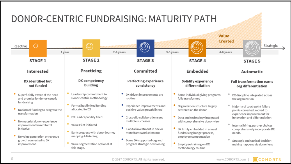 Download the 43-page report today to discover the Donor-centric Maturity Model and calculate your own Maturity Score.