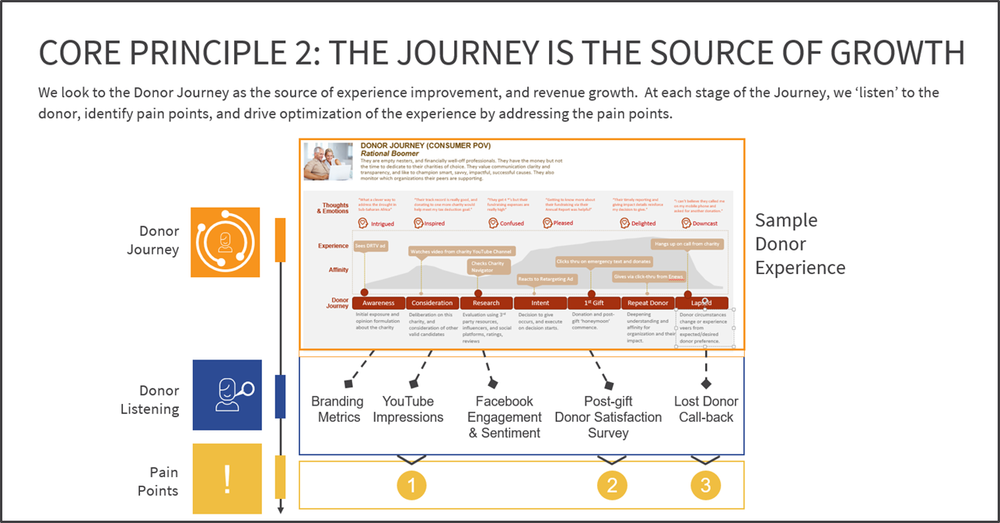 Donor journey improvement is the front line. Real donor experience improvement and value generation happens within the donor journey.