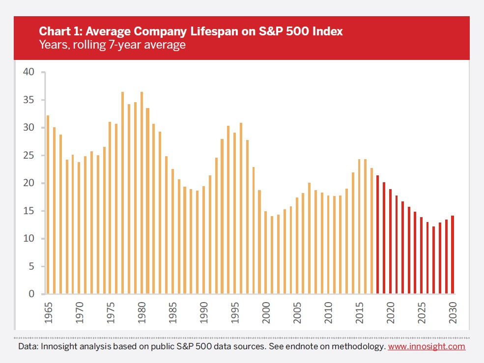 chart-1-average-company-lifespan-on-sp500.jpg