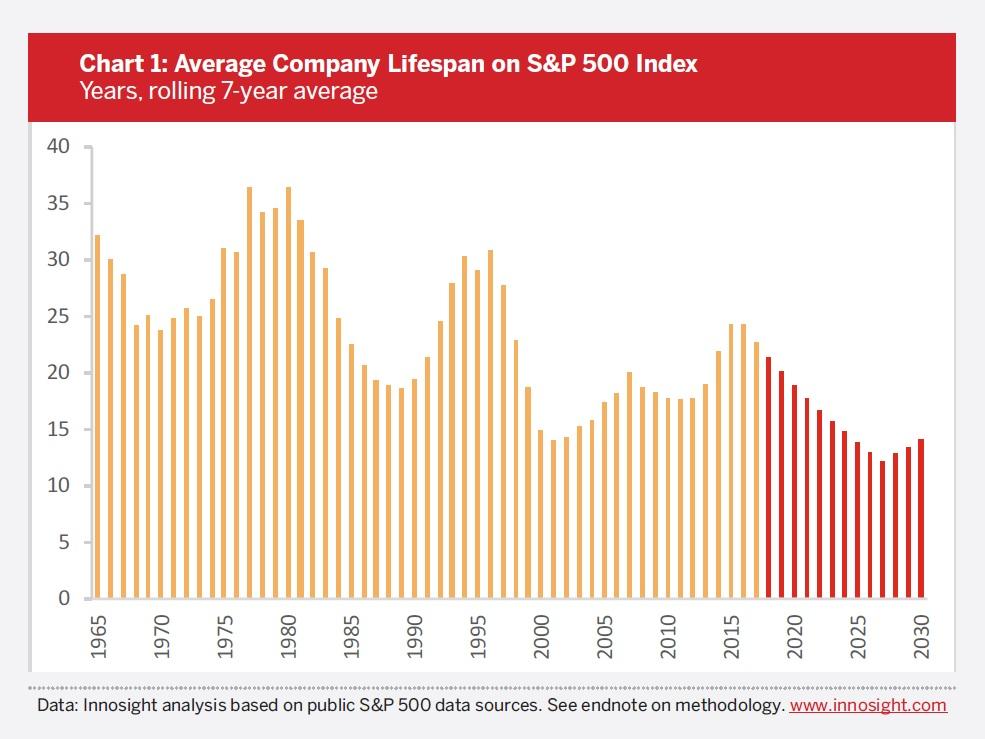 chart-1-average-company-lifespan-on-sp500.jpg