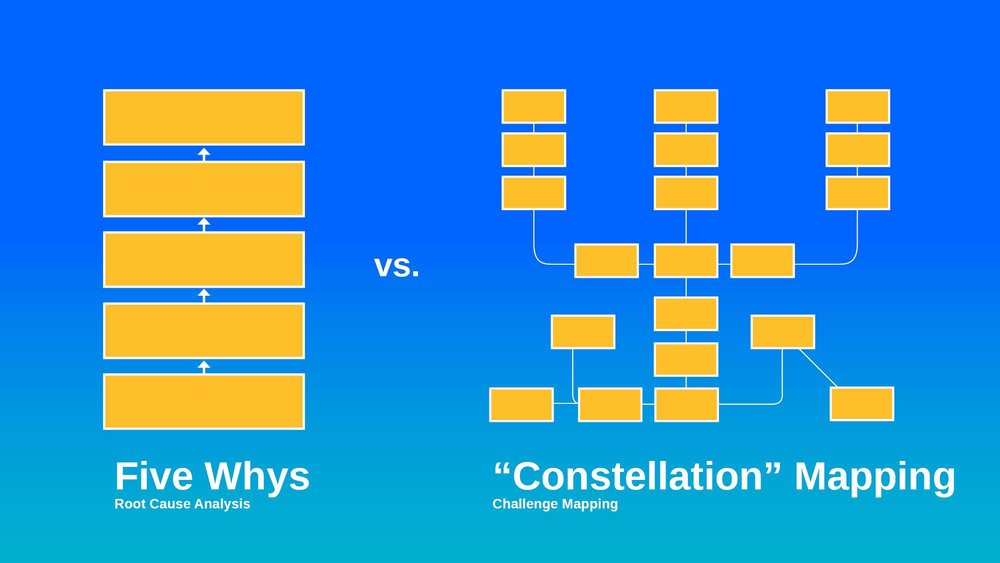 Beyond 5Ws - Constellation Maps are used to expand the