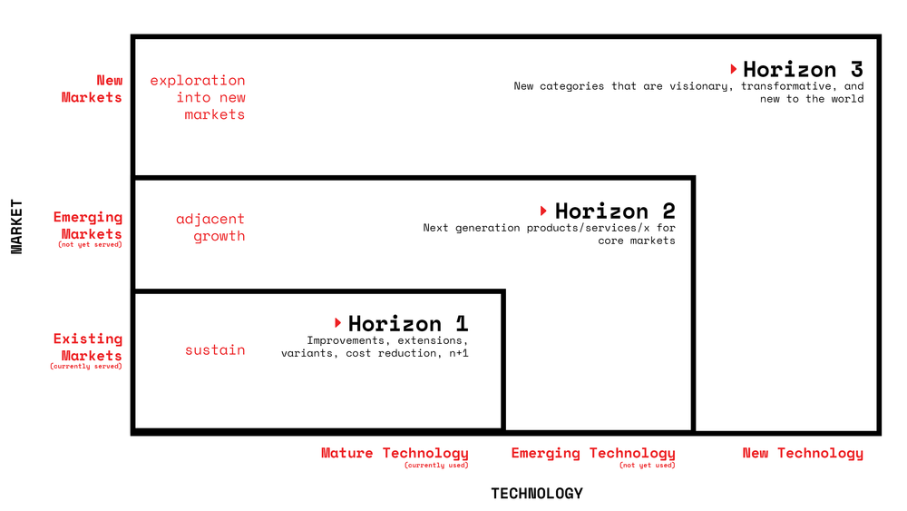 three-horizon-illustrations2.png