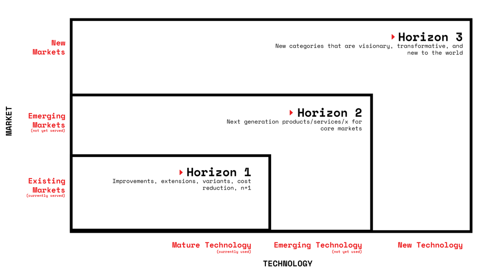 three-horizon-illustrations.png