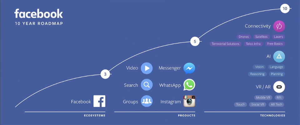 facebook-roadmap-three-horizons.png