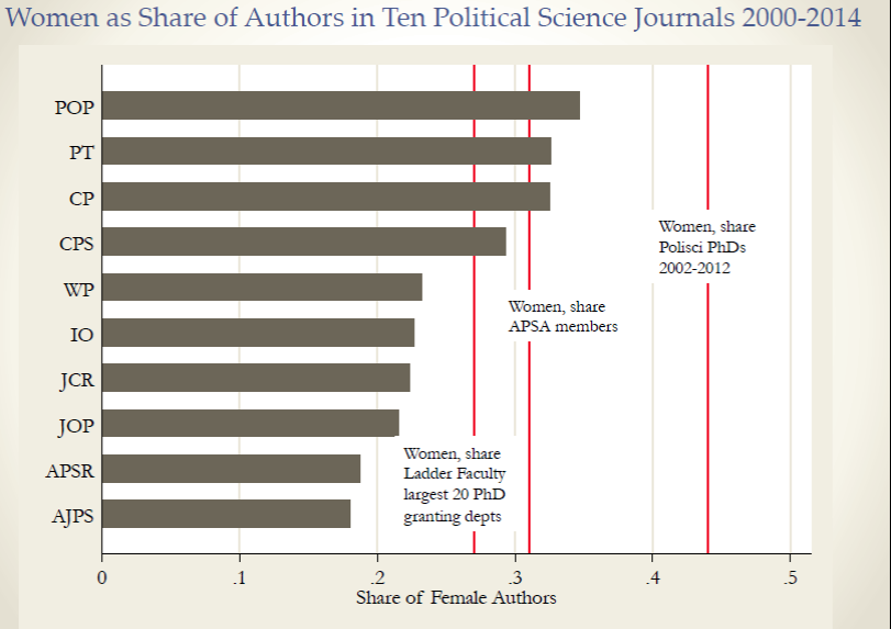 A  graph  shown by Teele that quantifies the discrepancy between female authorship and qualifications