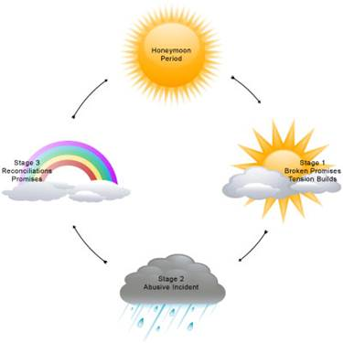 """[A graphic depicting the cycle of abuse, taken from The Pandora Project ( https://www.pandoraproject.org.uk/cycle-of-abuse/ ). The cycle starts on the far right: a sun behind clouds, with the caption """"Stage 1: Broken Promises, Tension Builds."""" An arrow points towards the bottom, which is a dark rain cloud, captioned """"Stage 2: Abusive Incident."""" An arrow points to the far left, which is a bright rainbow above two white clouds, captioned """"Stage 3: Reconciliation, Promises."""" An arrow points towards the top towards a bright sun with no clouds, captioned """"Honeymoon Period."""" An arrow points to the far right, back to the sun behind clouds and """"Stage 1.""""]"""