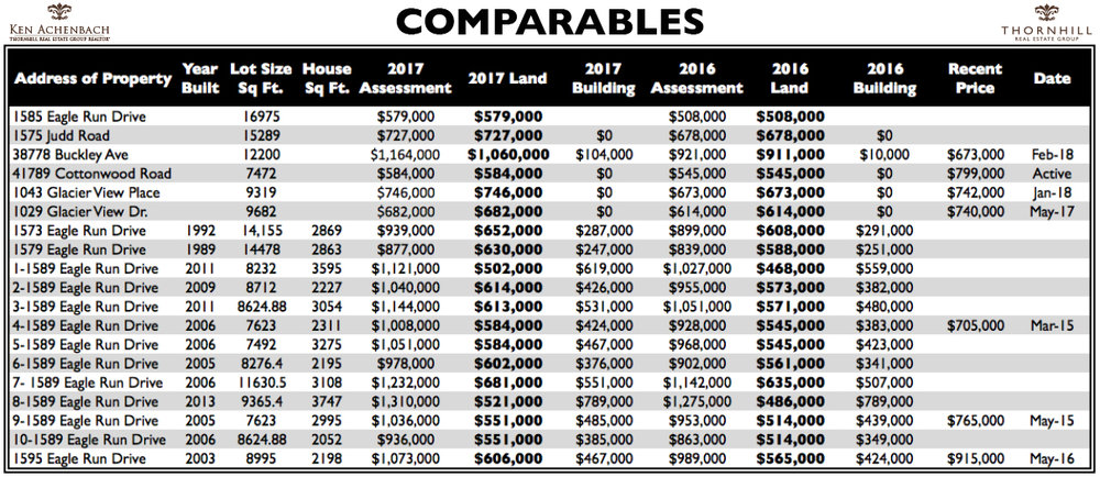 Comparables graphic Ken Achenbach Squamish Real Estate Agent.jpg