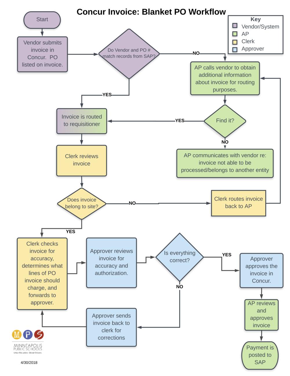 Concur - Workflow – Blanket PO
