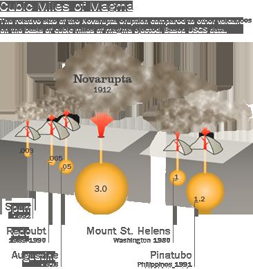 geology_volcanicactivity_novarupta.png