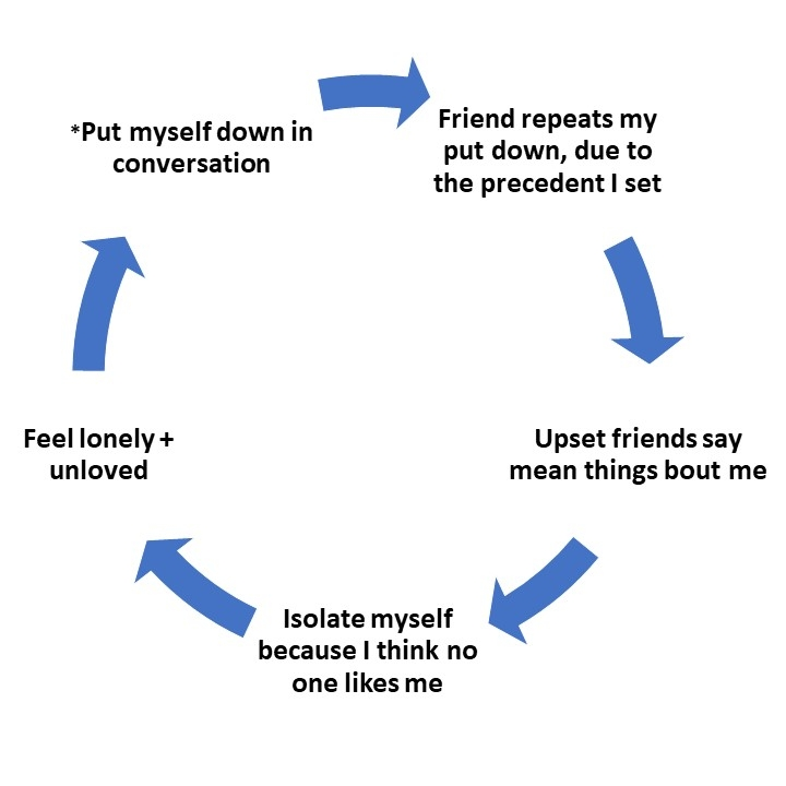 cycle of self abuse.jpg
