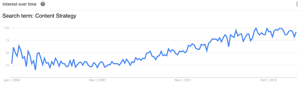 Interest in Content Strategy has nearly quadrupled since 2004. Source: Google Trends.