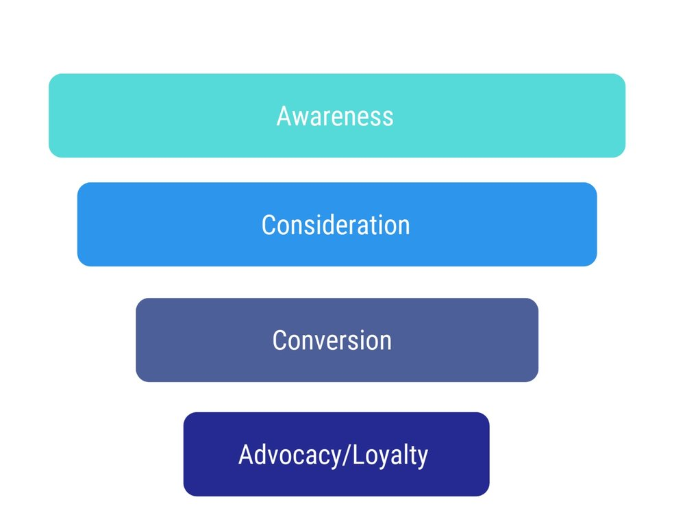 The stages of new customer acquisition