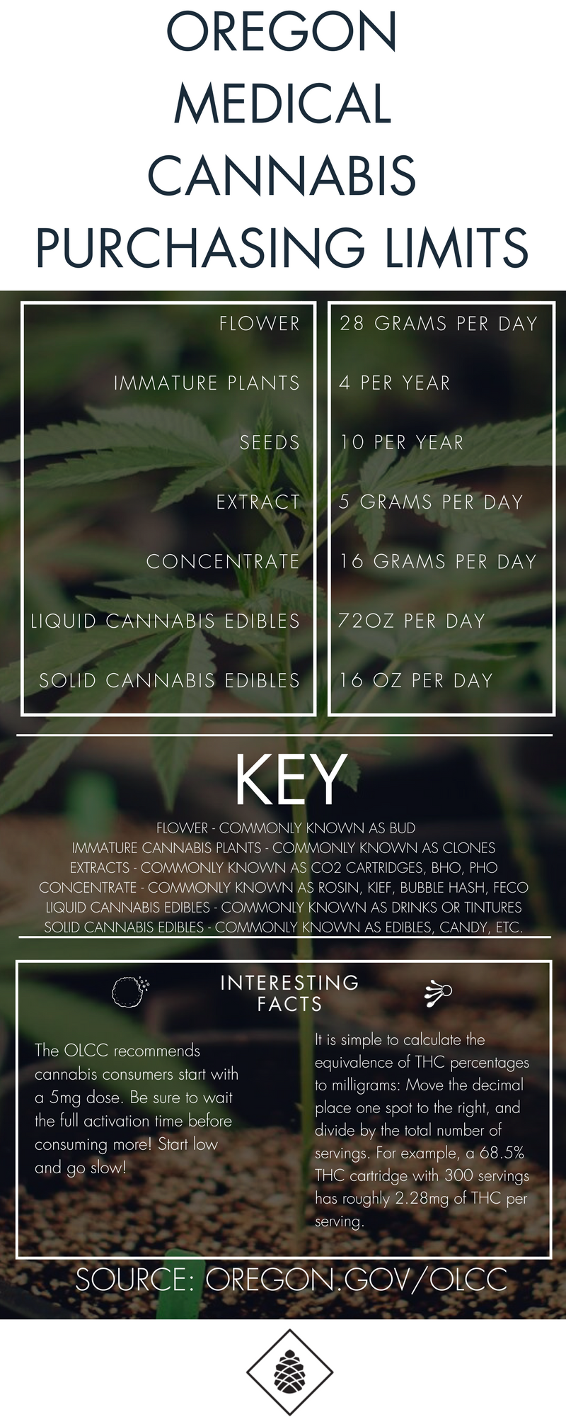 Oregon Medical Cannabis Purchasing Limits(1).png