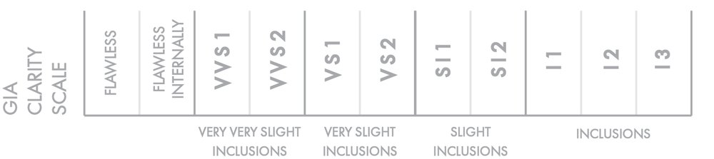 GIA clarity scale
