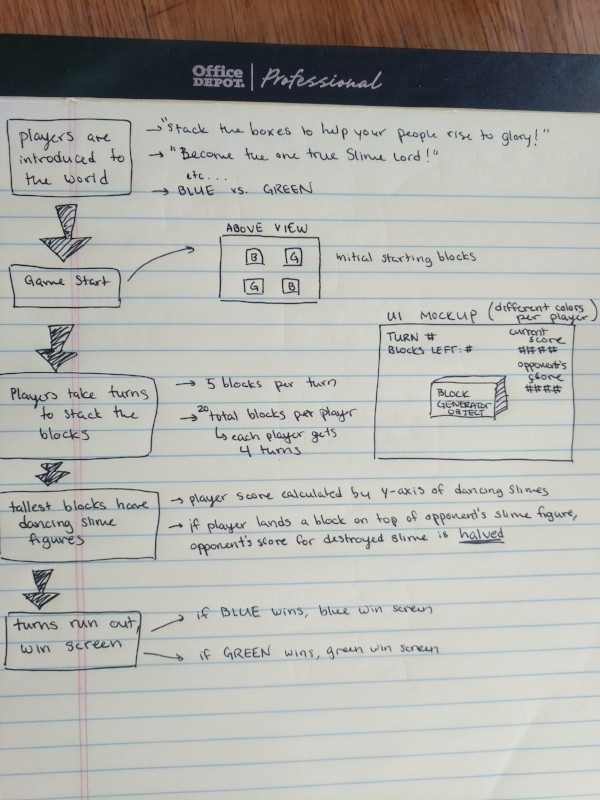 Iteration 4.6-ish of the game flow...