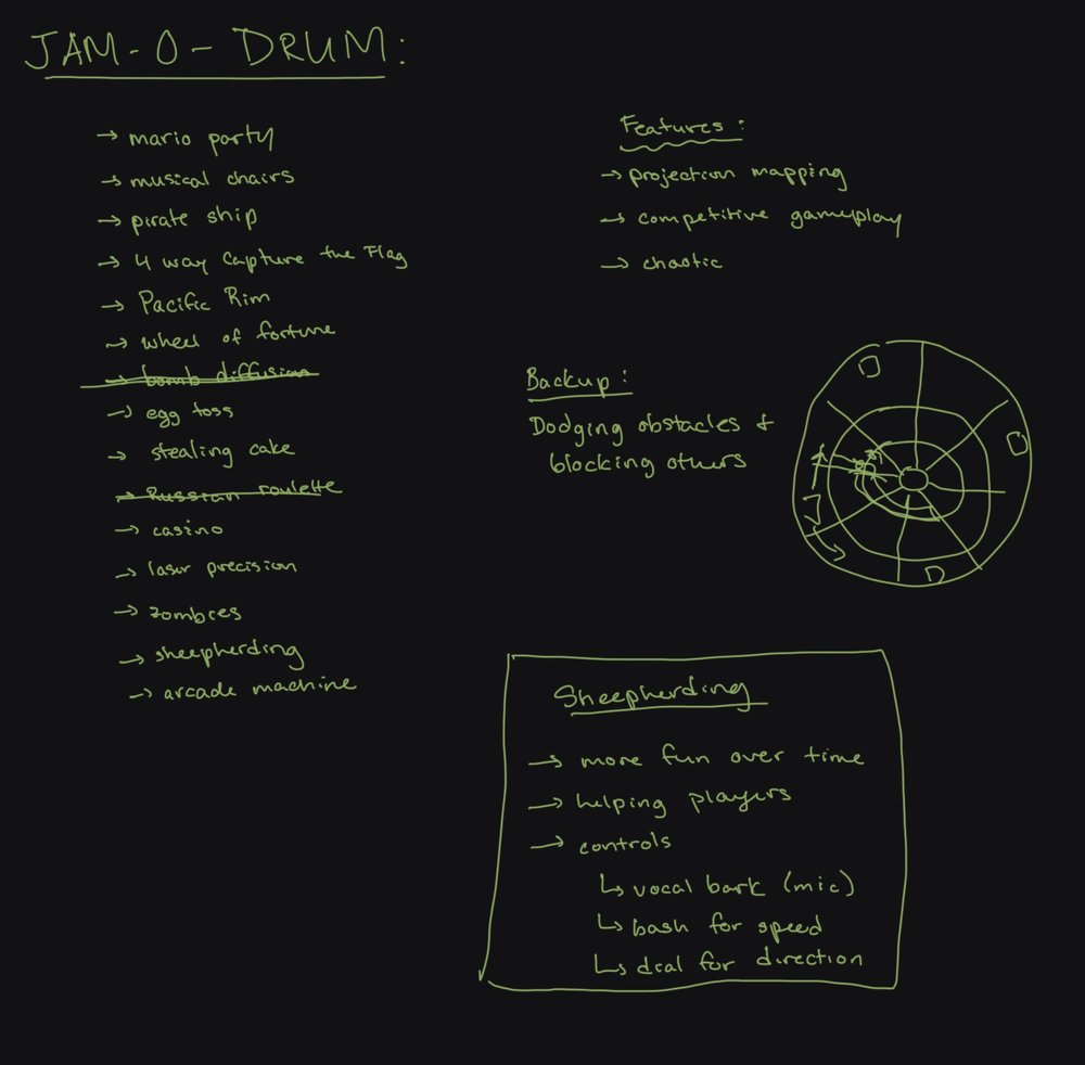 Once assigned the Jam-O-Drum, we brainstormed a list of themes and features we wanted to incorporate into our game design.