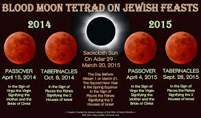 4 Blood Moons 2014-2015