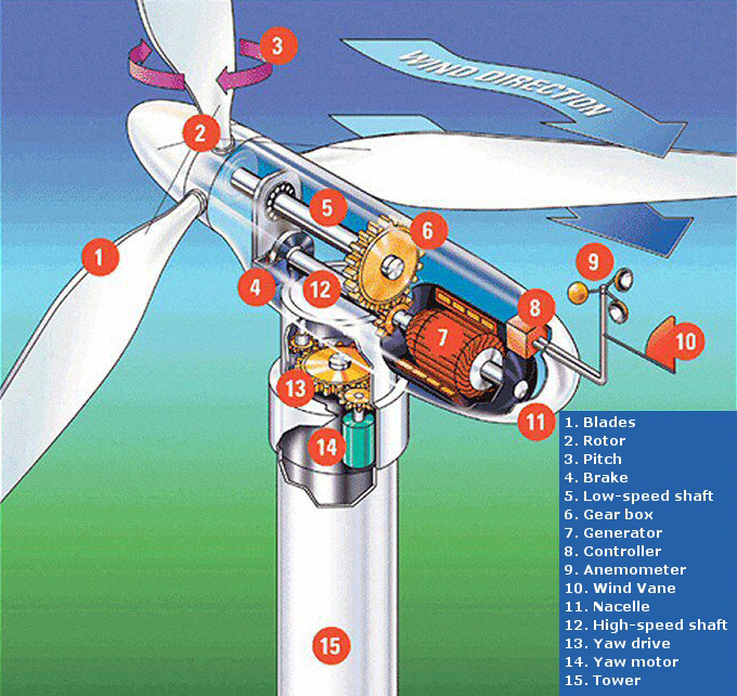 Figure 1 – Components of a wind turbine [source: World Wind Energy Association, www.wwindea.org]