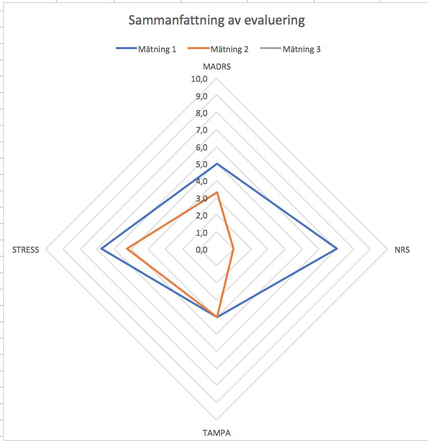 Här är klientens förändring på bara fem veckor. Första mätningen är den blå rutan och den andra mätningen efter fem veckor är den oranga rutan.
