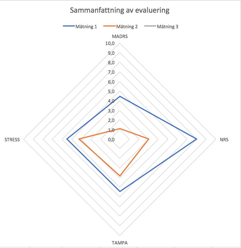 Det blå rutmönstret är vid första mättillfället och den andra mätningen är det oranga rutmönstret. Sen stor skillnad och stresskontrollen är tydligt det som behöver vara i fokus nästkommande fem veckor.
