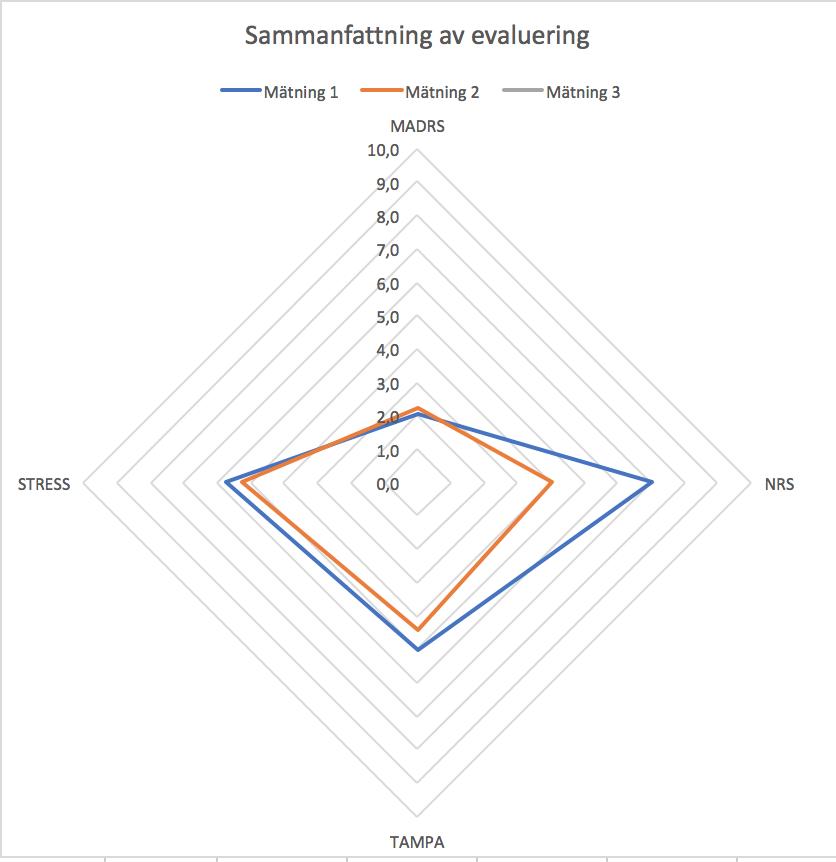Första mätningen är den blå figuren och den andra mätningen efter fem veckor är den oranga figuren. En klar förbättring i smärtbilden.