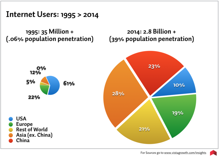 Internet usage has grown tremendously since 1995. China and other Asian countries lead the way in population penetration for internet users. US users, by percentage, has had the most dramatic decline - dropping from 61% to 10%.