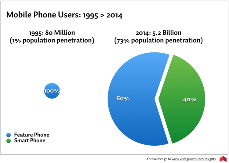 Mobile usage has sky-rocketed over 20 years from 1% to 73% population penetration.