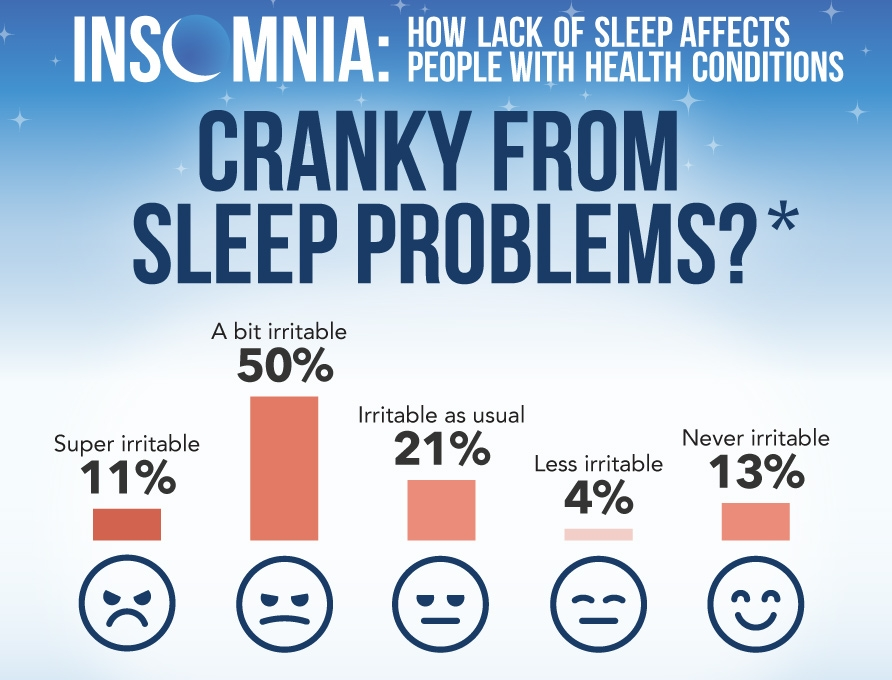 When you have had sleep problems, how would your workmates/family/friends describe you?