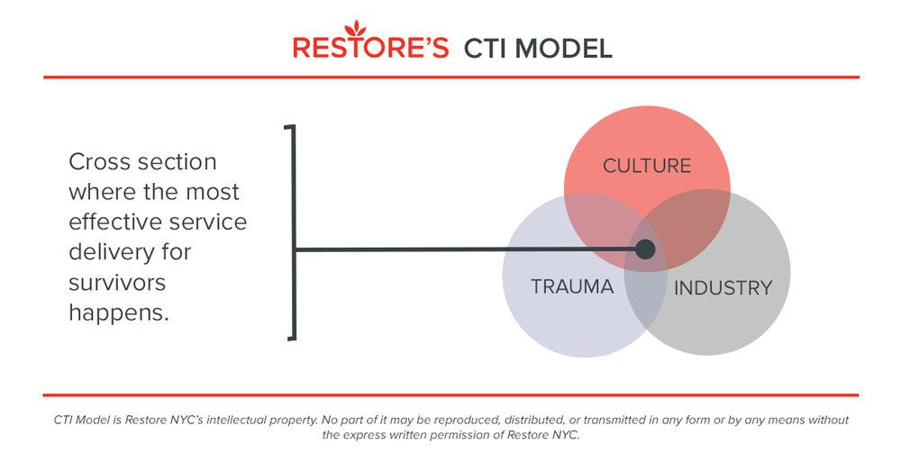 Image of Restore's CTI Model
