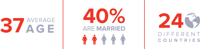 Infographic stating the average age of the women we serve is 37, 40% are married, and they are from 24 different countries