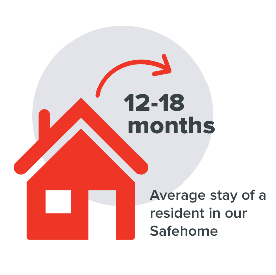 12-18 months is the average stay of a resident in our Safehome
