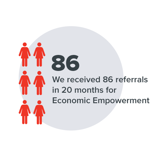 We received 86 referrals in 20 months for Economic Empowerment